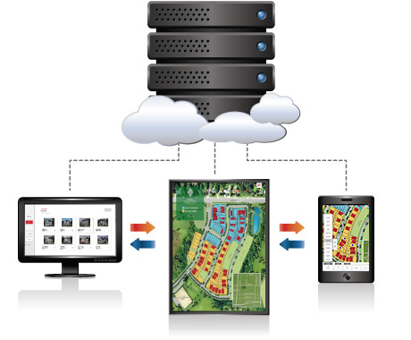mobile device to cloud hosting sales software connections